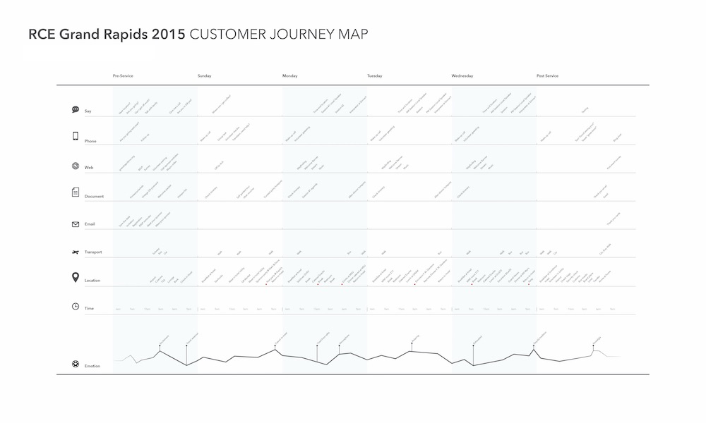 HAN-DESIGN-RCE_Customer_Journey_Map