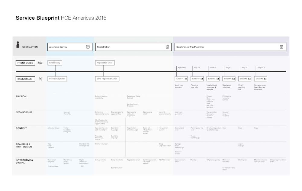HAN-DESIGN-RCE_Service_Blueprint_Map